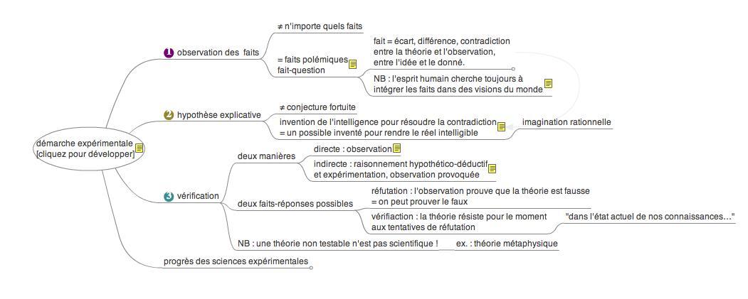 carte-demarche-experimentale.png